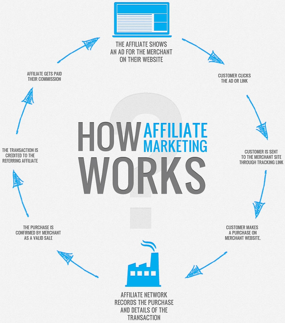 What is affiliate marketing and how it works image