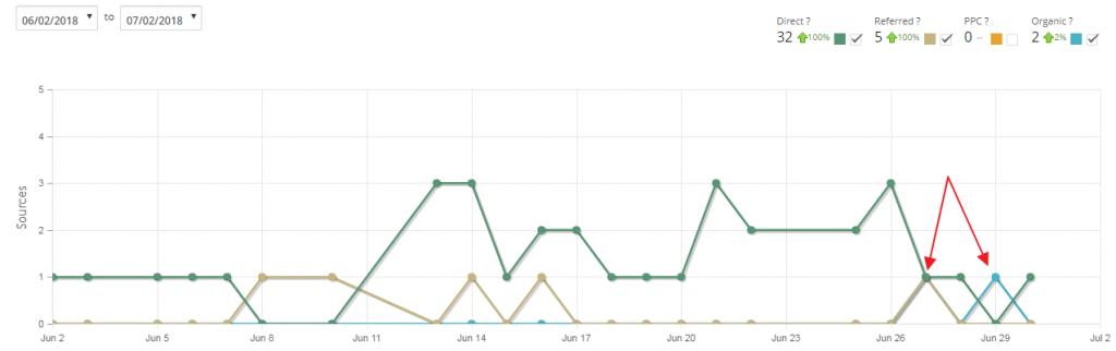 2-month Progress – My First Organic Traffic
