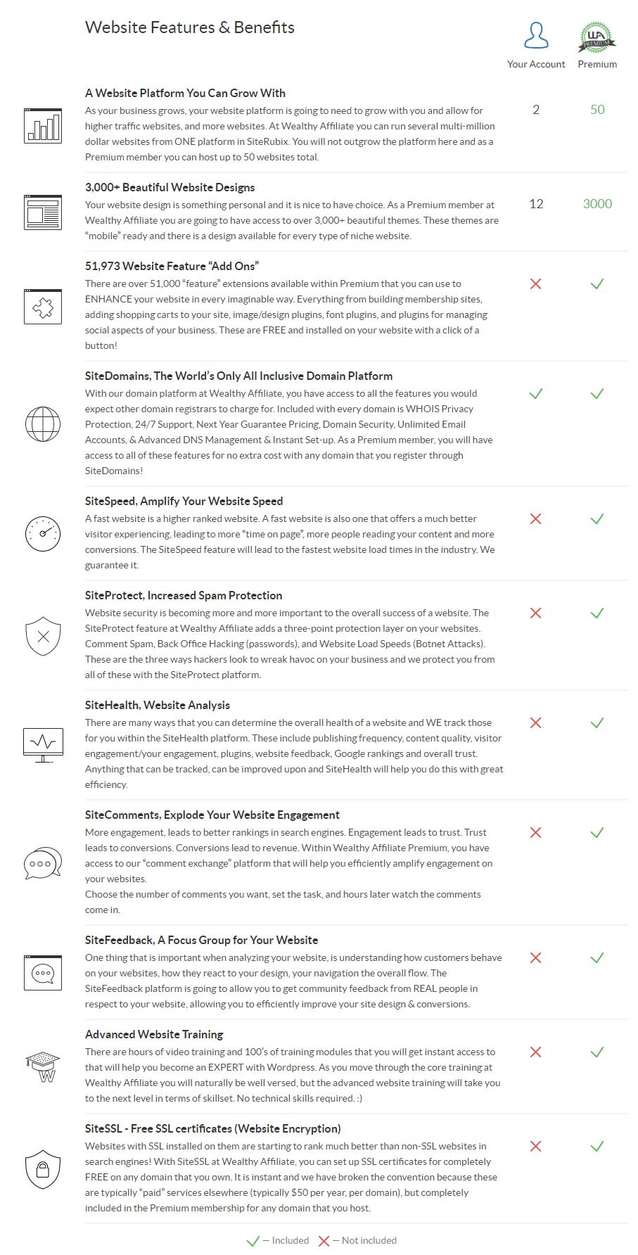 SiteRubix Free vs Premium