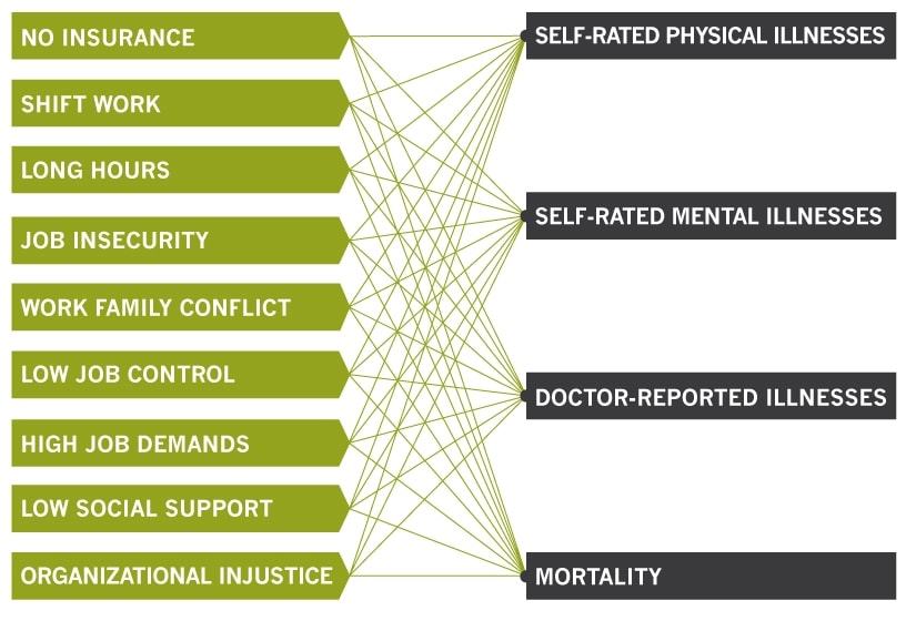 graphic workplace factors health impact min