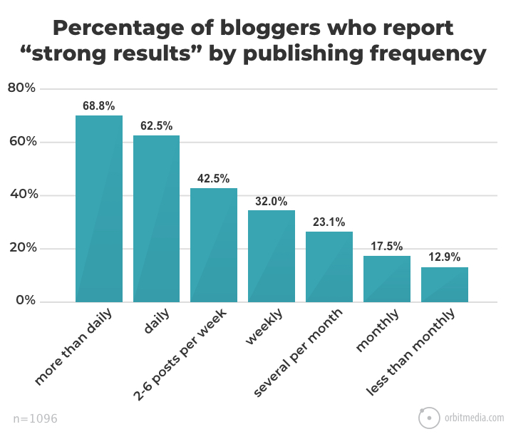 Better results by publishing frequency