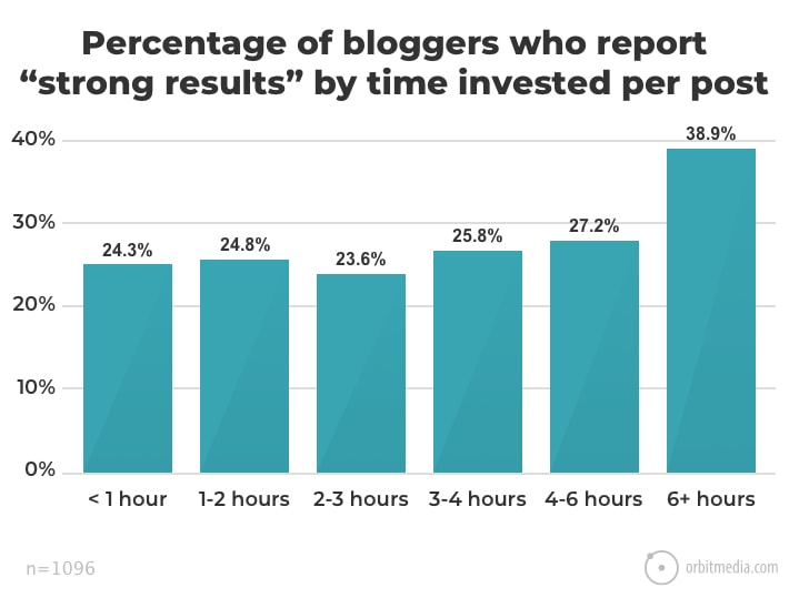 Time invested per post statistic