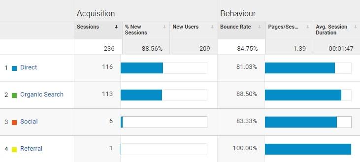 blog4cash google analytics