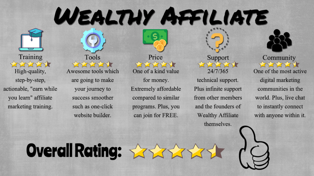 Wealthy Affiliate Review: The Proven Path To Earning Your Living Online