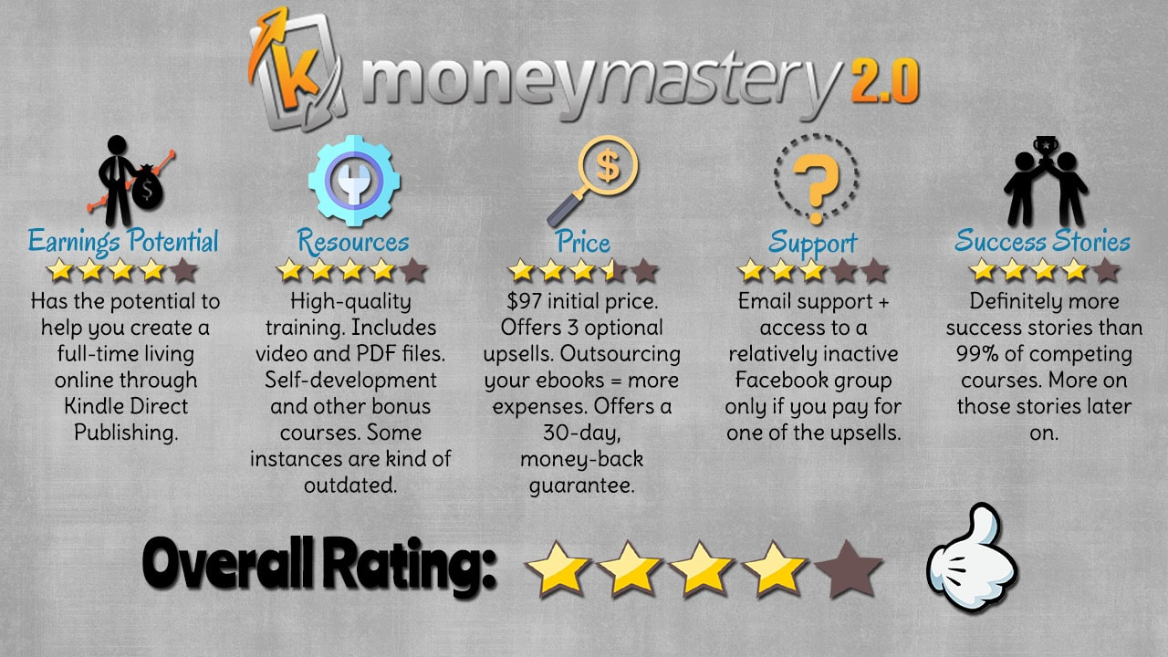 Kindle Money Mastery 2.0 Review Featured Image