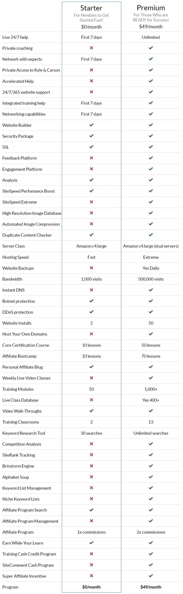 Wealthy Affiliate Free vs Premium Membership