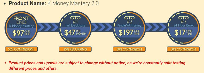 Kindle Money Mastery 2.0 Upsells