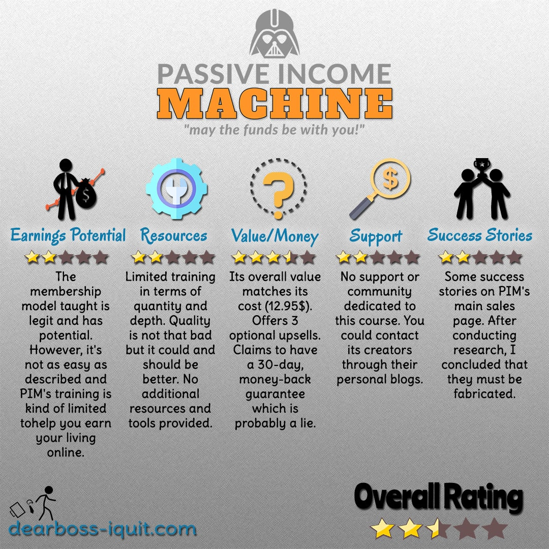Passive Income Machine Review Featured Image