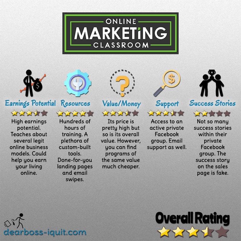 Ratings Reviews Online Business Online Marketing Classroom