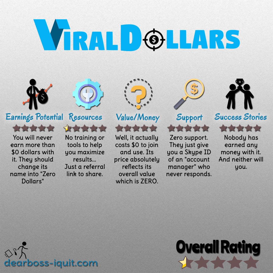 "Viral Dollars Review: More Like ""ZERO Dollars"""