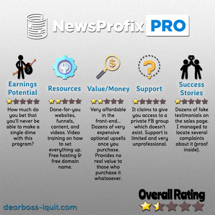 News Profix Pro Review: Too Good to Be True? (Yeap!)