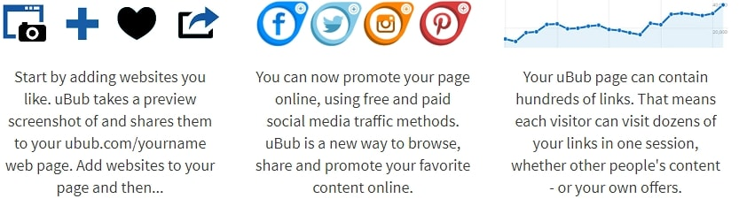 Secret Affiliate Website How uBub Works