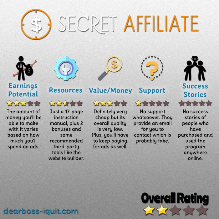 Secret Affiliate Website Review: I Was Pleasantly Surprised!