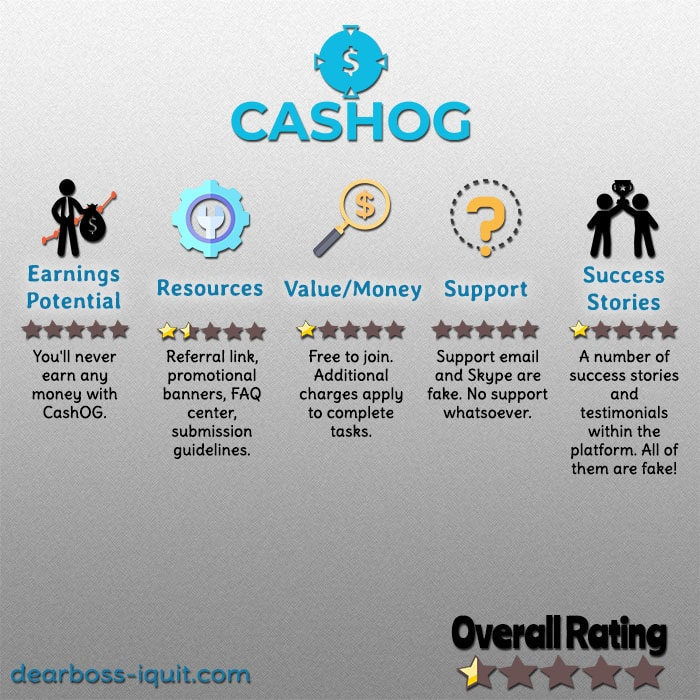 CashOG Review: Zero Cash Potential Here OMG!