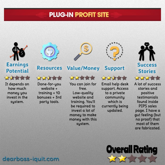 Plug In Profit Site Review: It's Neither Free, Nor Worth It.