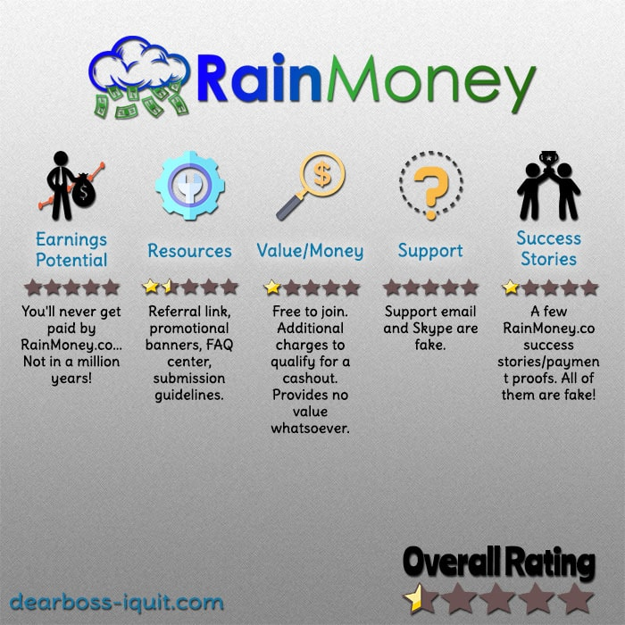 RainMoney.co Review: Don't Expect to Ever Get Paid…