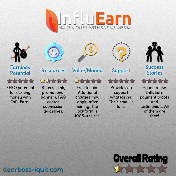 InfluEarn Review – It's NOT What Is Claims to Be…