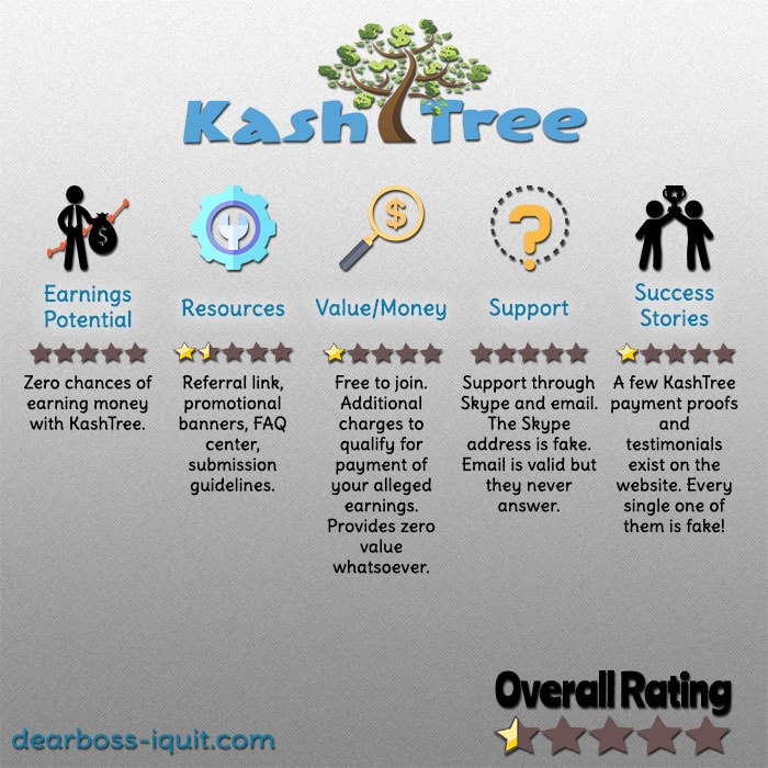 KashTree Review: Zero Cash On That Tree…