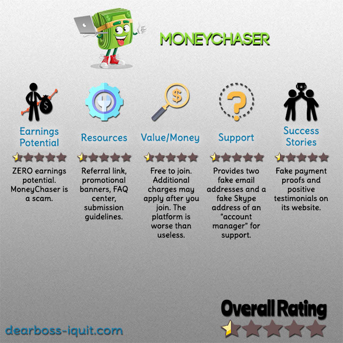 Can You Really Make $500 a Day With MoneyChaser.co? [Review]