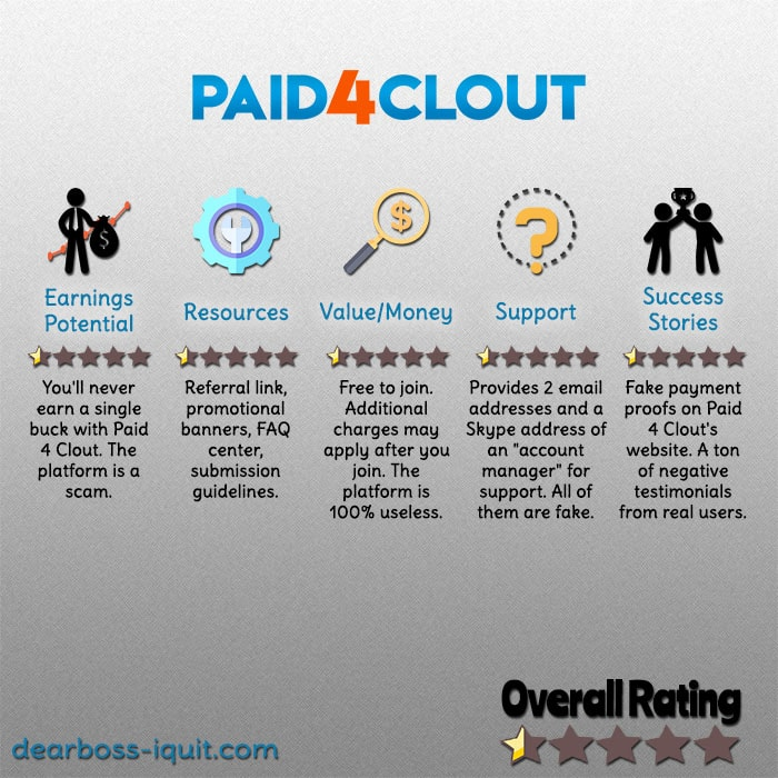 Paid 4 Clout Review – You'll Regret Joining It…