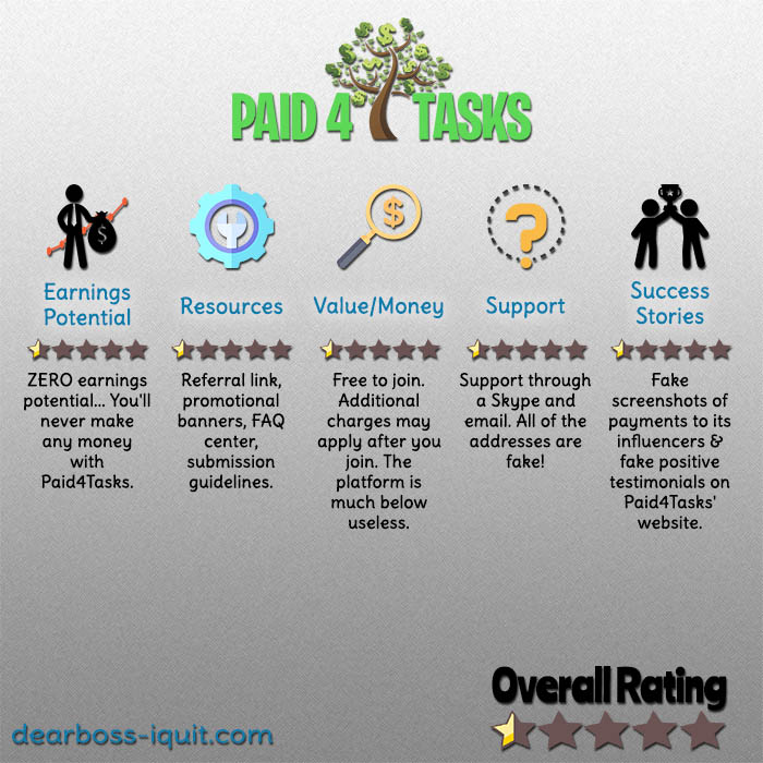 Paid4Tasks Review – Yet Another Waste of Time…