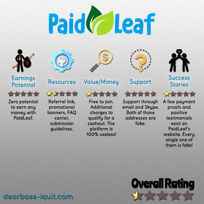 PaidLeaf Review – Don't Expect to Get Paid a Single Money Leaf…