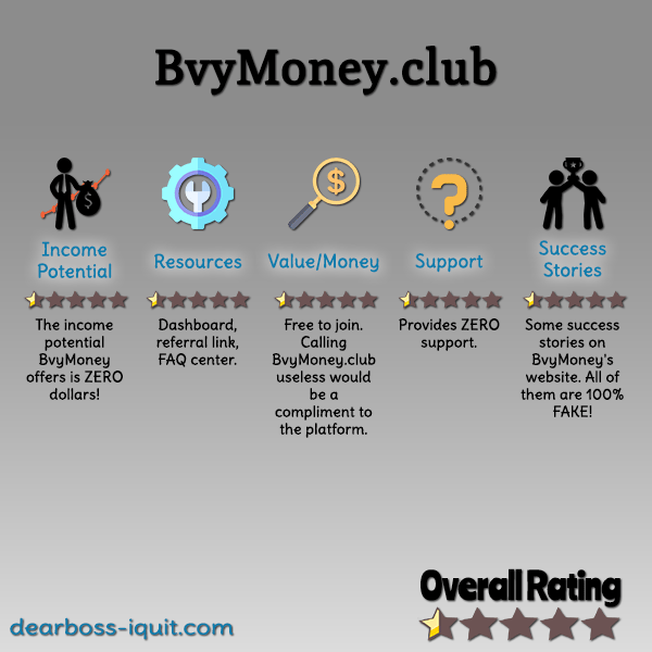 BvyMoney.club Review: SCAM ALERT, Stay Away!
