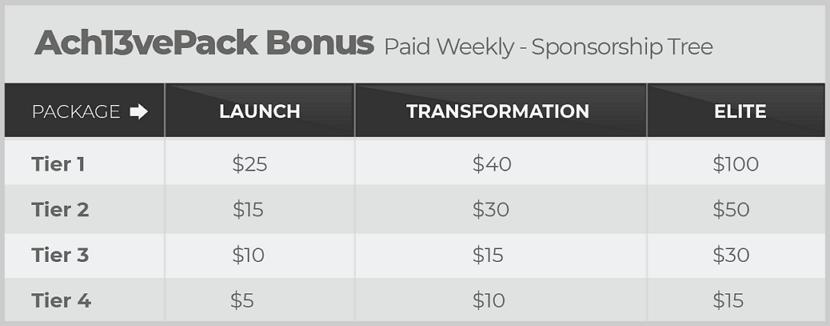 CorVive Ach13vePack Bonuses