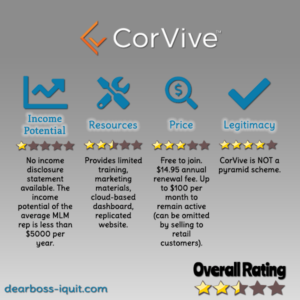 Is CorVive Safe or a Good Ol' Pyramid Scheme? [Review]