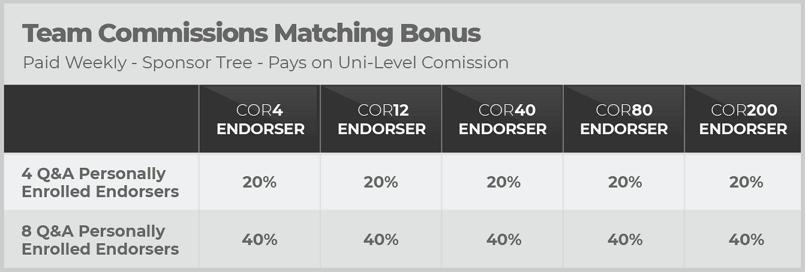 CorVive Team Matching Bonus