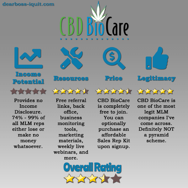 Is CBD BioCare A Hemp-Based MLM Pyramid Scheme? [Review]