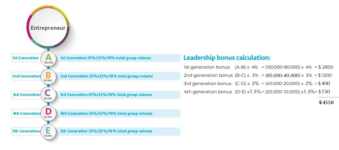 Leadership Bonus Diagram