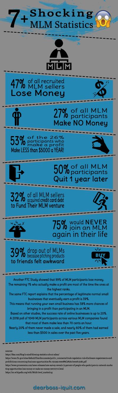 Shocking MLM Statistics Update 2