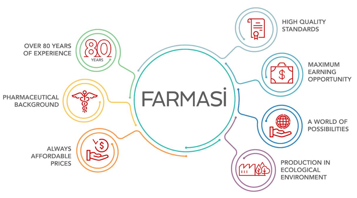 Why Choose Farmasi