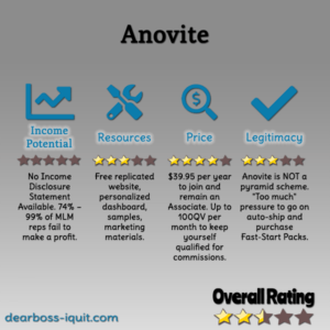 Anovite MLM Review: Is It a Scam? Pyramid Scheme Alert…