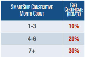 Anovite SmartShip Free Product Credits Percentage