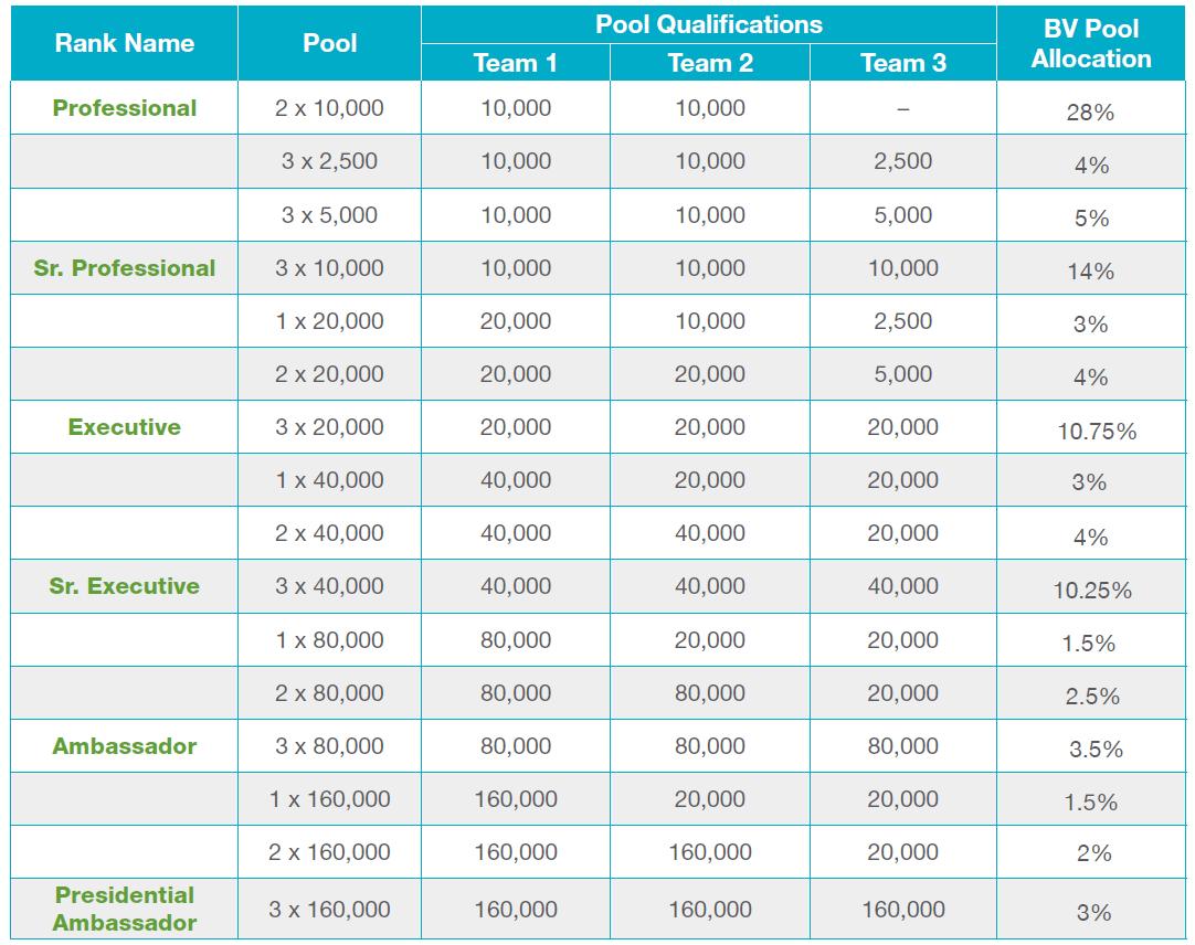Bonvera National Bonus Pools Qualification Requirements