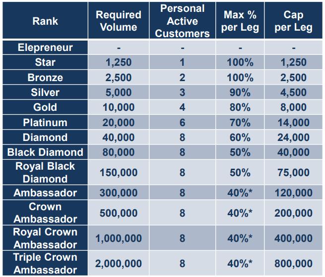Elevacity Elepreneurs Ranks and Qualifications