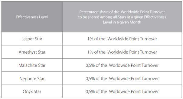 FM World-FM Cosmetics Star Worldwide Points Turnover Share Qualifications