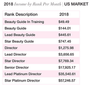 LimeLife by Alcone Income Disclosure Statement