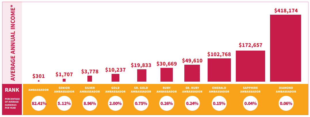 Plexus Worldwide Income Disclosure Statement Chart