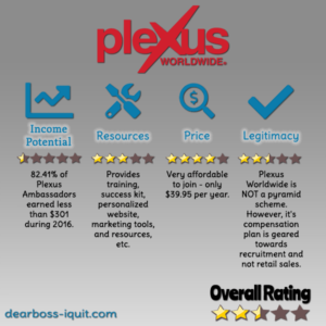 Is Plexus Worldwide a Pyramid Scheme? [MLM Review]