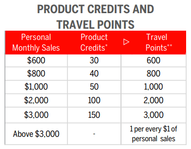 Tori Belle Cosmetics Product Credits And Travel Points