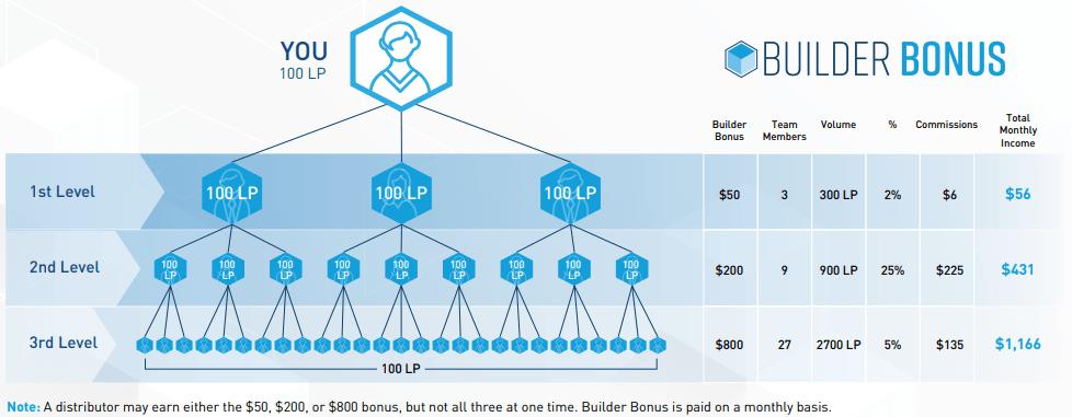 4Life Builder Bonus