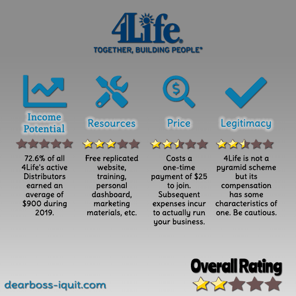 4Life MLM Review: Legit or a Big Fat Pyramid Scheme?
