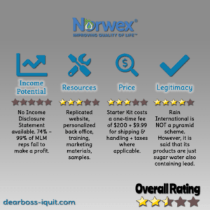 Norwex MLM Review: Pyramid Scheme, Scam or Legit & Worthy?