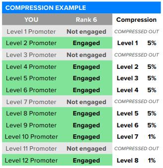 Pruvit Residual Commission Bonus Compression