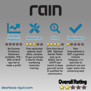 Is Rain International Another MLM Pyramid Scheme? [Review]