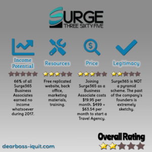 Surge365 Review: Pyramid Scheme, Scam, or Legit Travel MLM?