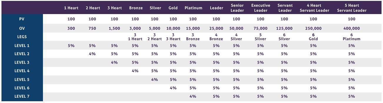 Amare Global Uni-Level Bonus